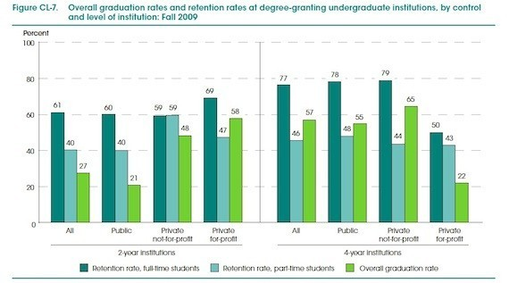 For-Profit Colleges Spend Much Less On Educating Students ...