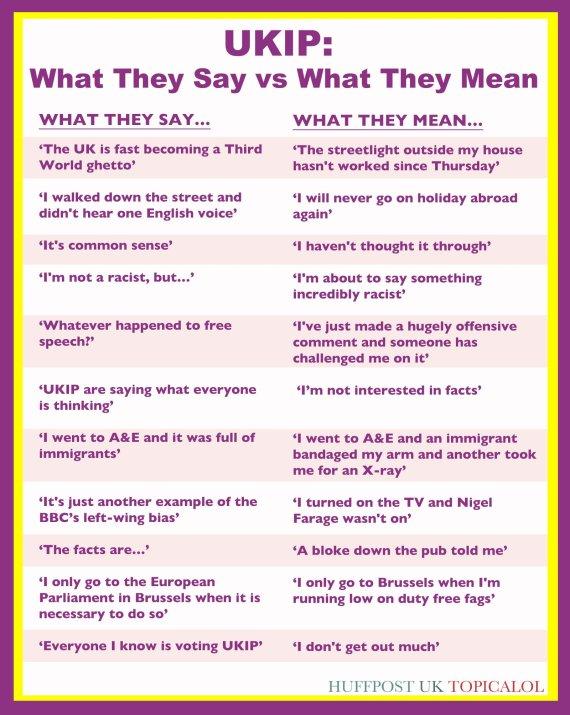 ukip say vs mean
