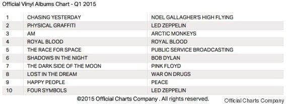 vinyl albums chart