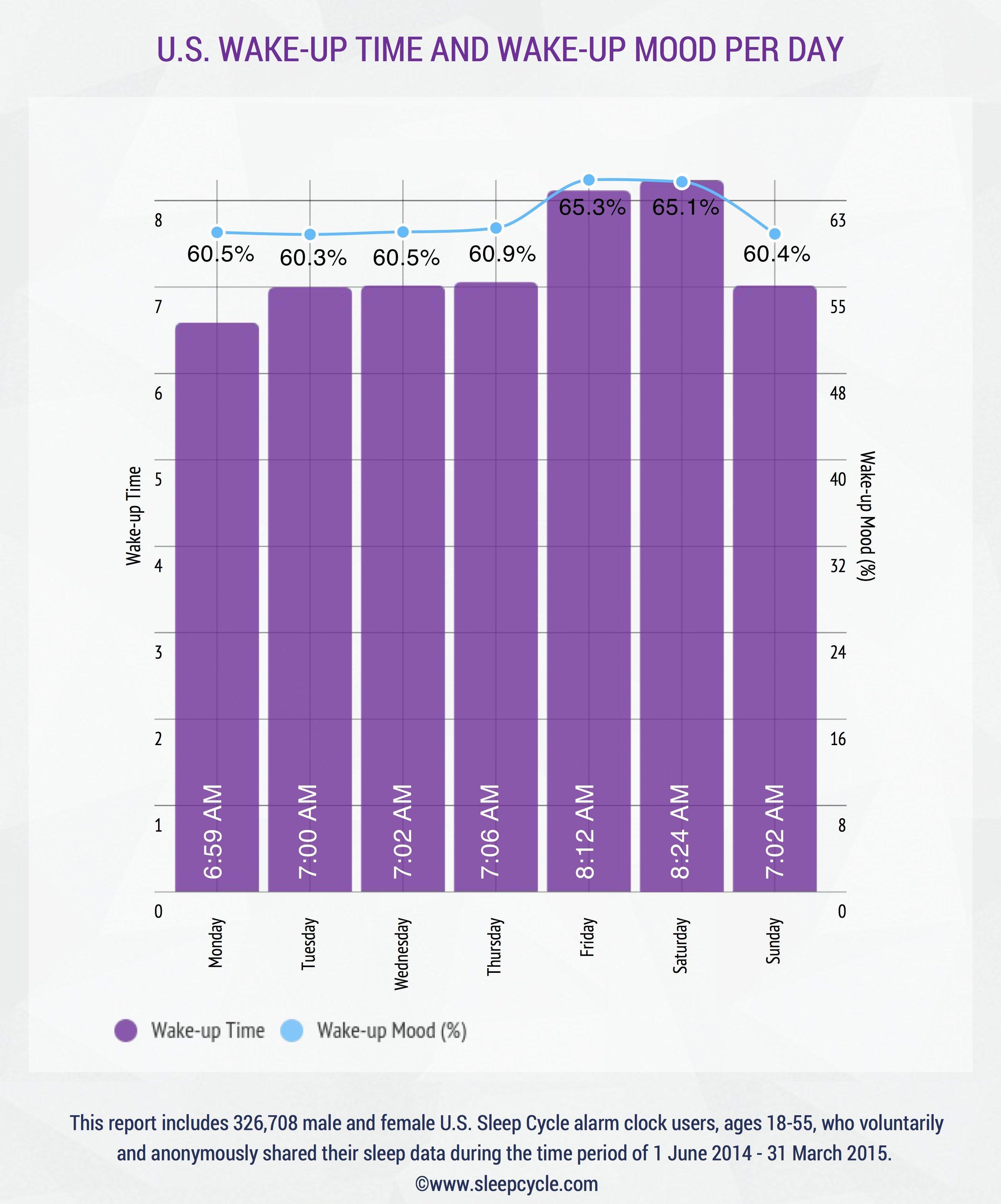 usa sleep data