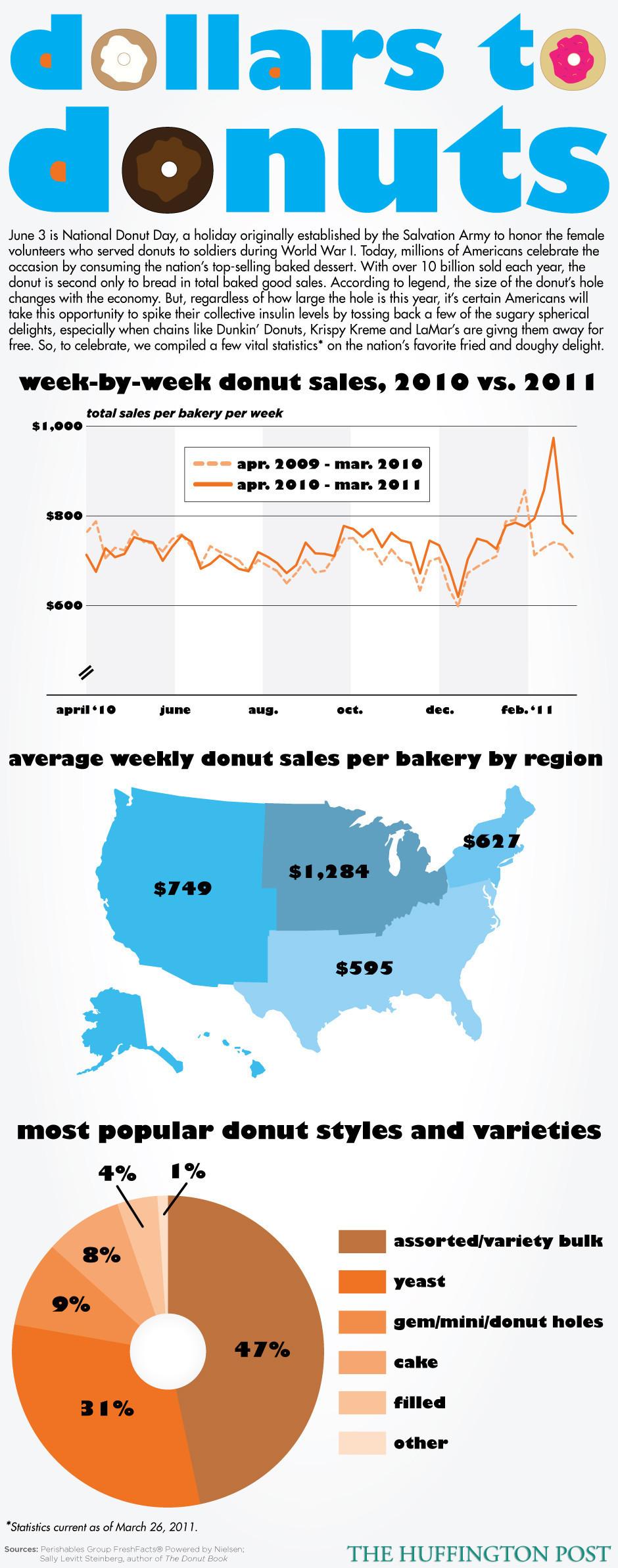 National Donut Day  Dunkin Donuts Krispy Kreme Giving Away - Dunkin donuts location map usa
