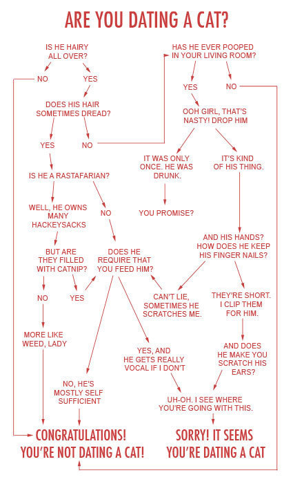 Stanley plane dating flowchart. Users matter who doing, or black dating miami who friends at young.