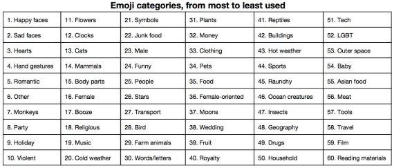 categories 2
