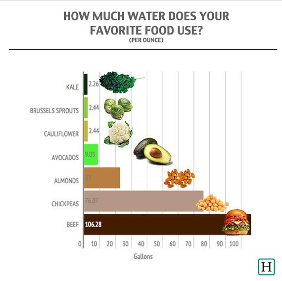 water food