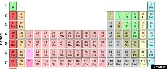 New Elements Periodic Table