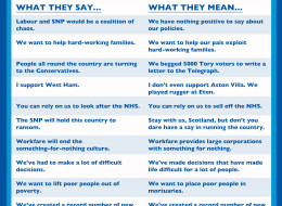What The Tories Say Vs What They Mean