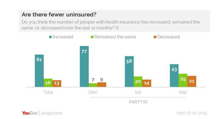 yougov poll on obamacare and uninsured