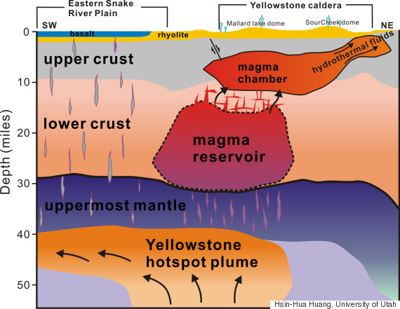 magma yellowstone