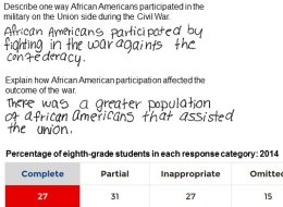 Shockingly Few Students Are Proficient In U.S. History