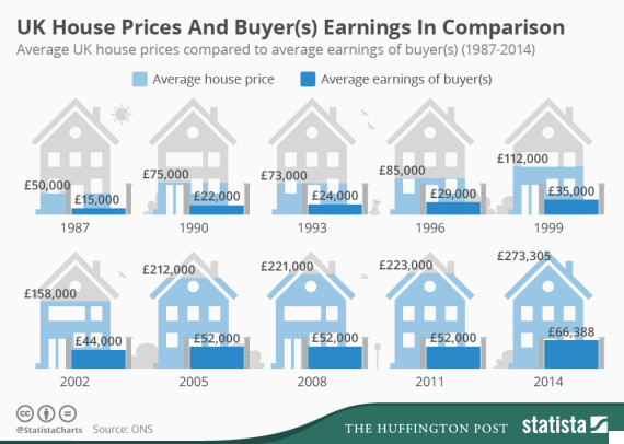 Average Sold Property Prices In The Uk Infographic