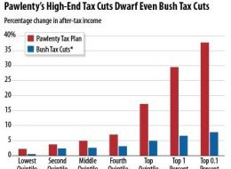 Pawlenty Tax Cuts