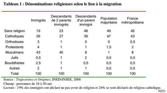 statistiques ethniques