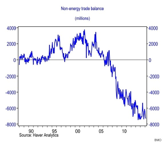 bmo non energy trade balance