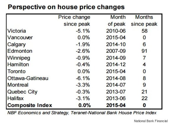 house price peak
