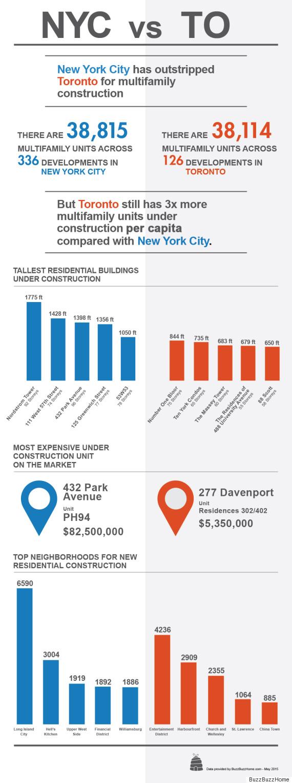 nyc vs toronto infographic