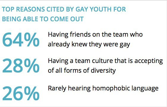 why gay youth come out