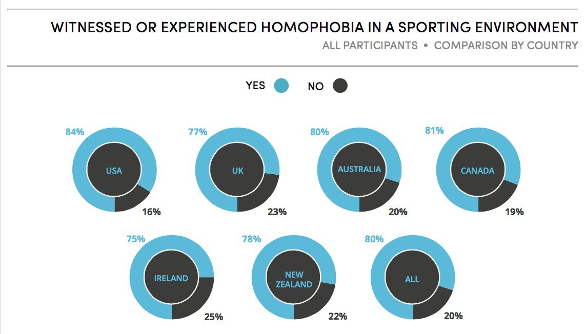 original Don't Let Feel-Good Stories Trick You Into Thinking The Sports World Isn't Homophobic