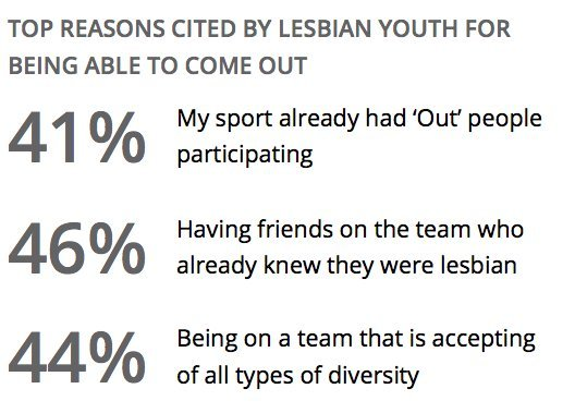 lesbian coming out