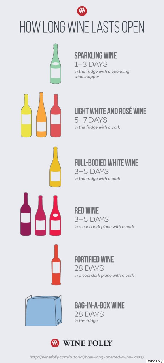How long does wine last once opened infographic reveals all for How to preserve wine after opening