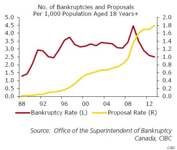 cibc insolvencies