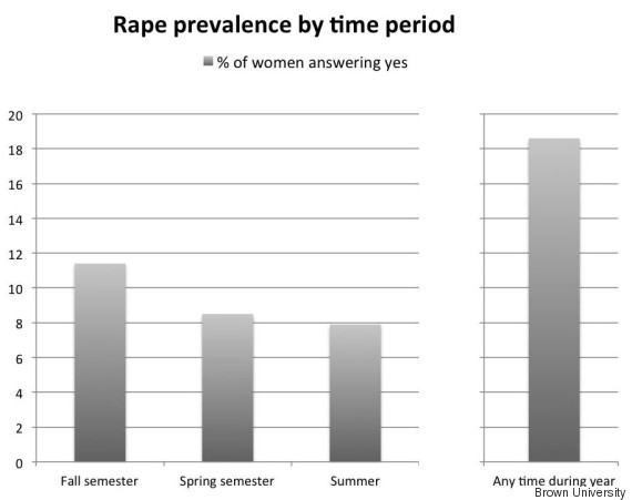 a study on date rape Date-rape debate deja vu: the script is 20 yrs out of date  a ccp study found  exactly this effect for reform definitions of rape (kahan 2010.