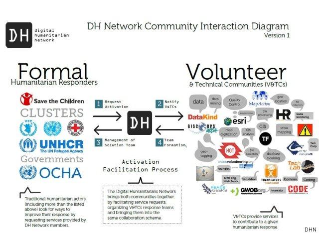 dhn infographic