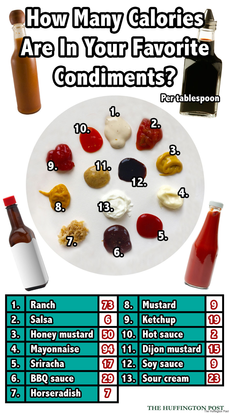 Here S How Many Calories Are In Your Favorite Condiments