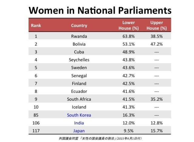 women parliaments