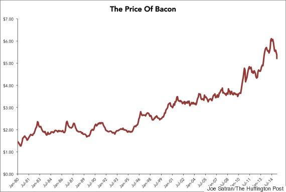 bacon price graph
