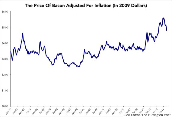 bacon price inflation graph