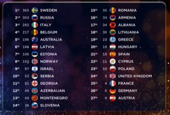 eurovision final table