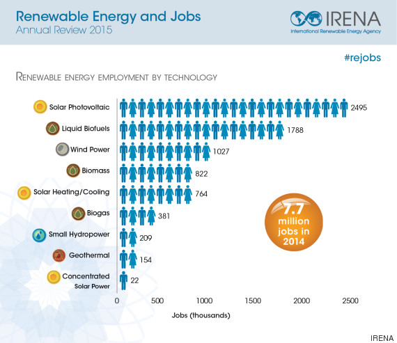 jobs infographic irena