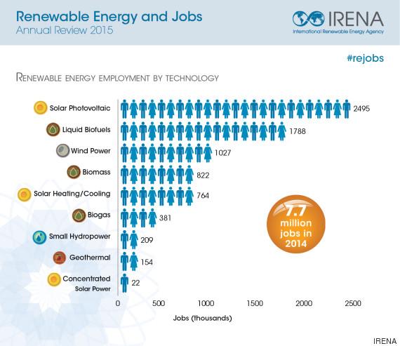 jobs infographic irena