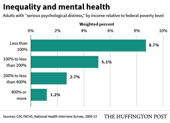 Mental Illness Is A Much Bigger Problem For The Poor New Study