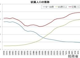 日本が衰退した理由。