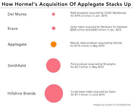 hormel applegate infographic