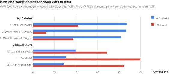 asia hotels wifi