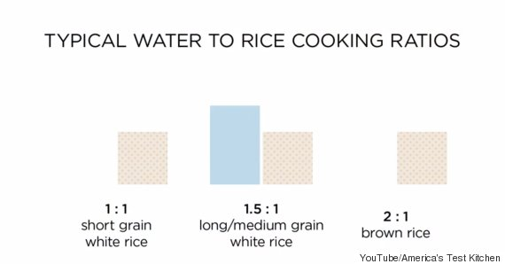 How to cook rice in a cooker ratio