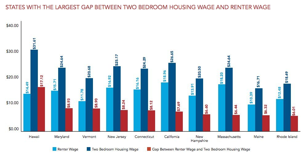 This Is The Hourly Wage You Need To Afford A 2-Bedroom Apartment ...