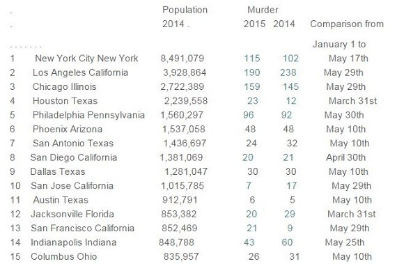 city homicide rate