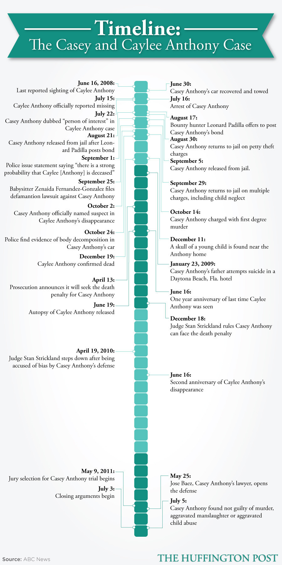 casey anthony time line Detailing from caylee anthony's disappearance to casey anthony's jail sentence on other charges that poor girl never had a chance to experience t.