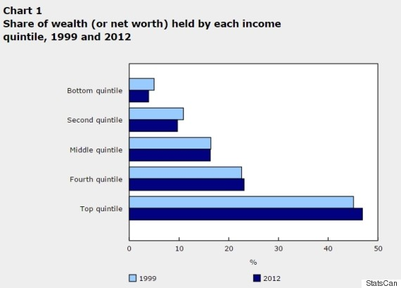 wealth inequality canada