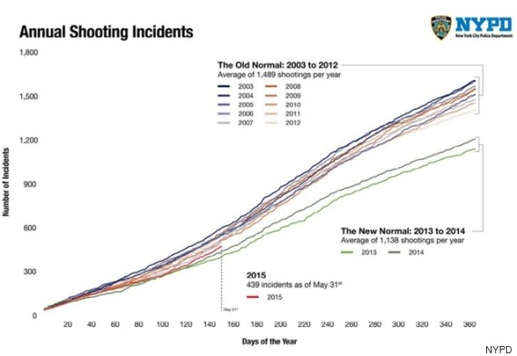 Images Relax, Stop-And-Frisk Reforms Aren