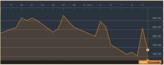 bourse grece
