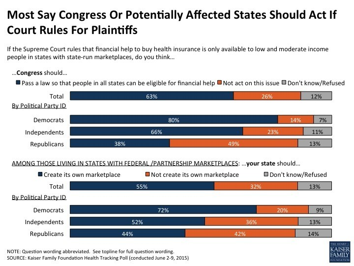 obamacare lawsuit poll