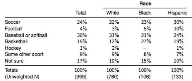 breakdown by race