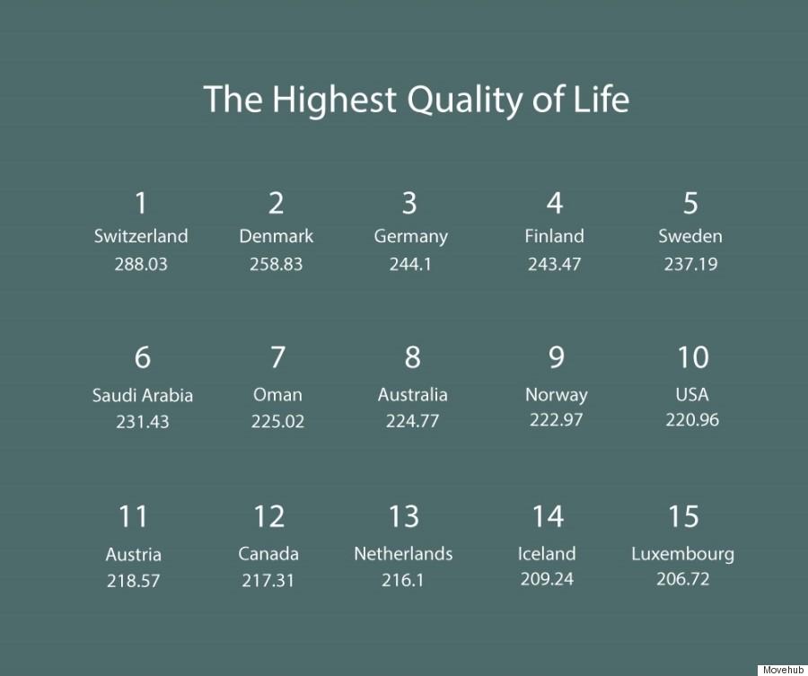movehub quality of life chart