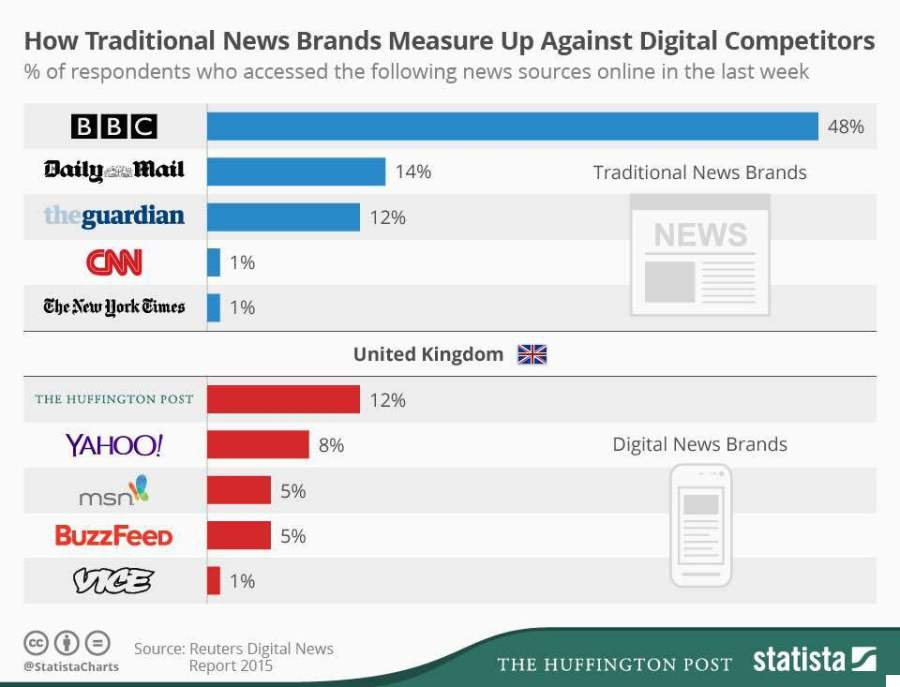 most read news sites in uk