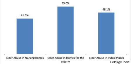 elderly abuse