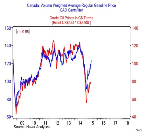 gas oil price canada